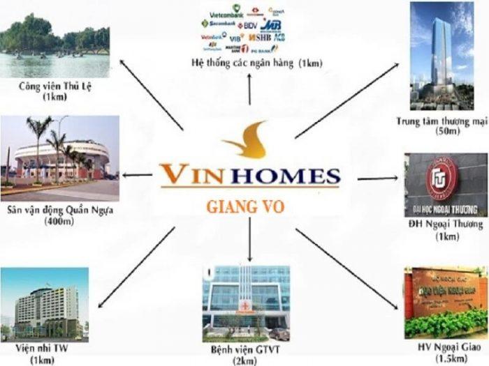 Yếu tố bảo đảm thành công của Vinhomes Gallery Giảng Võ